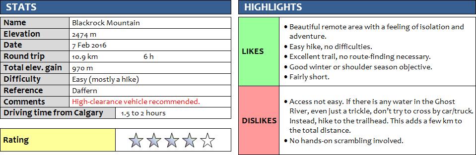 Blackrock-Mountain_Stats