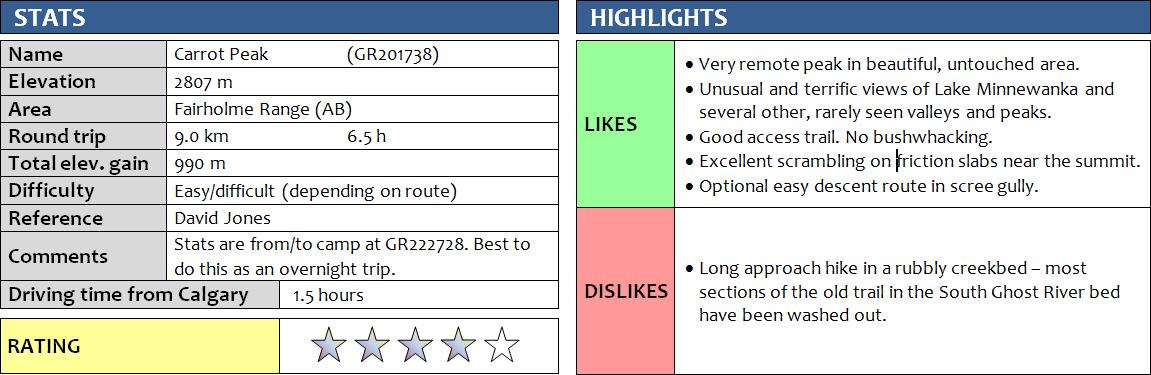 carrot-peak_stats