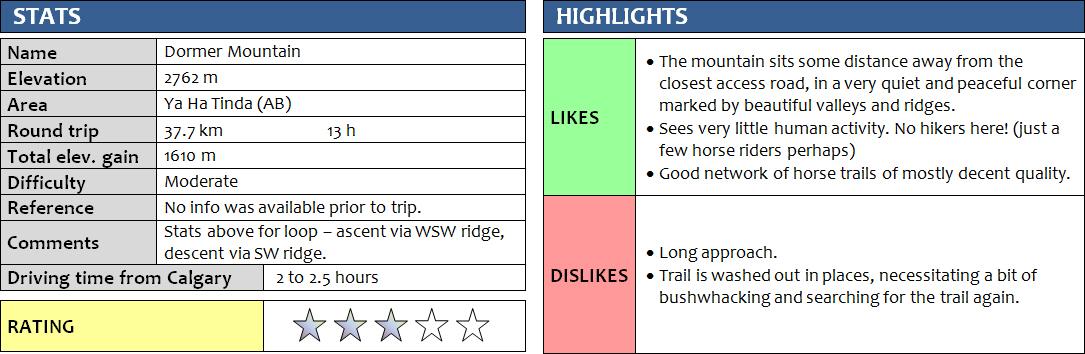 dormer-mountain_stats