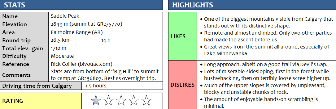 saddle-peak_stats-2